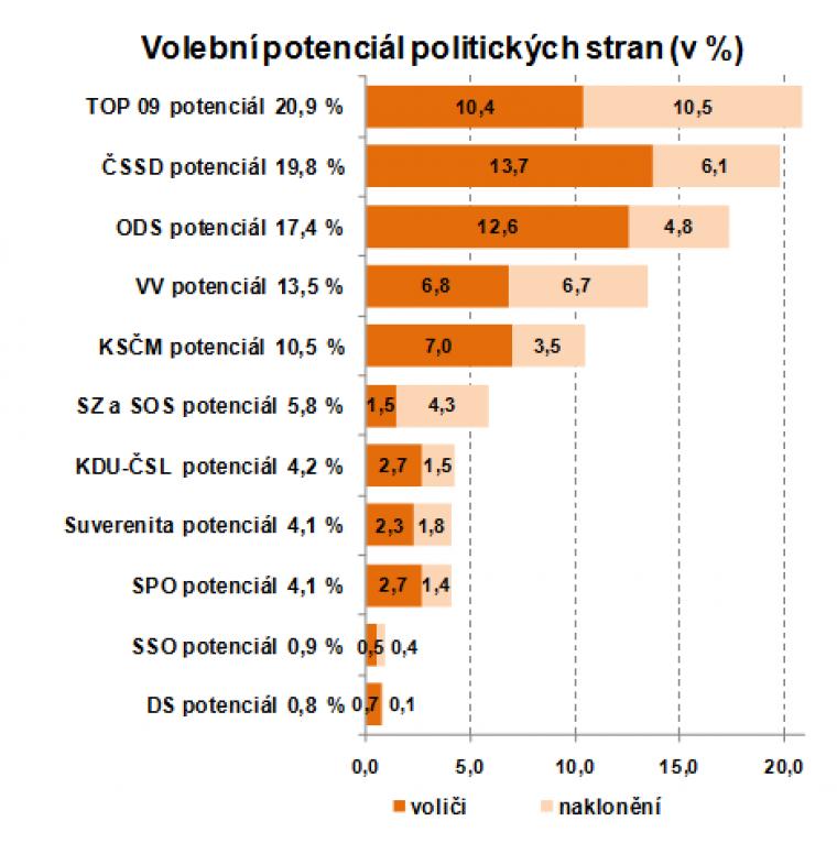 Volební potenciál politických stran (v %)