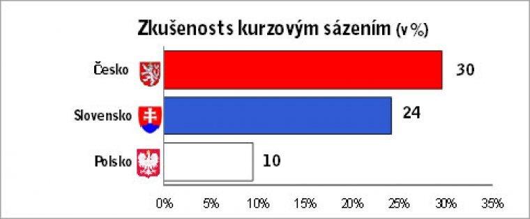 Zkušenost s kurzovým sázením (v %)