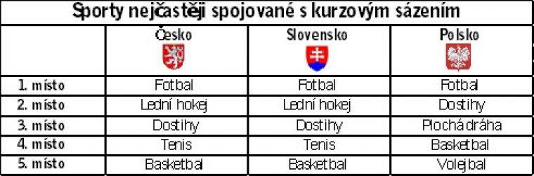 Sporty nejčastěji spojované s kuzovým sázením