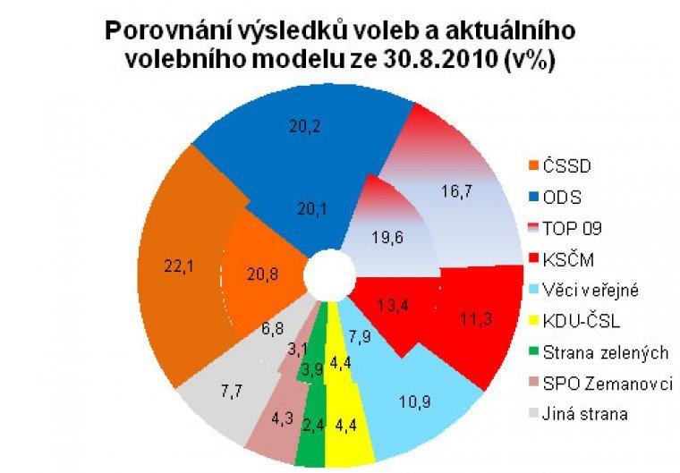 Porovnání výsledků voleb a aktuálního volebního modelu z 31.8.2010
