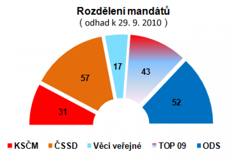 Rozdělení mandátů