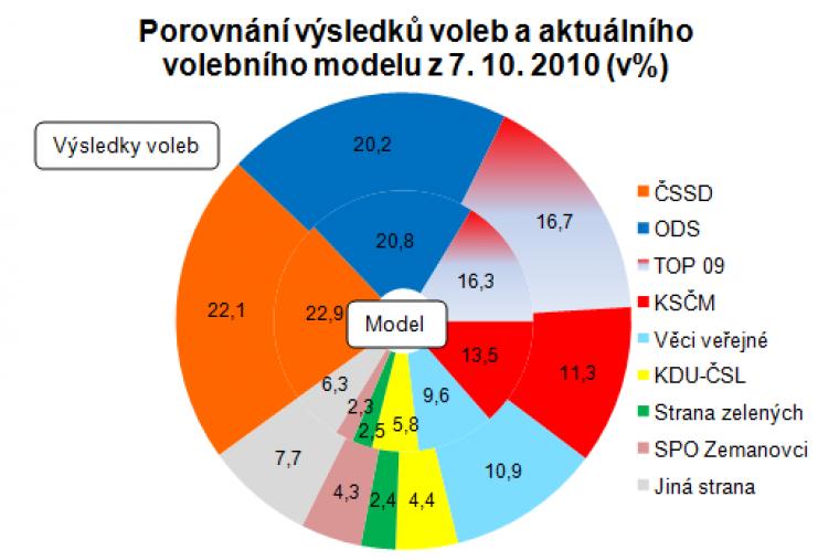 Porovnání výsledků voleb a aktuálního modelu z 7.10.2010 (v%)