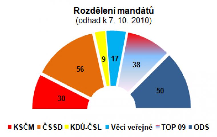 Rozdělení mandátů (odhad k 7.10.2010)