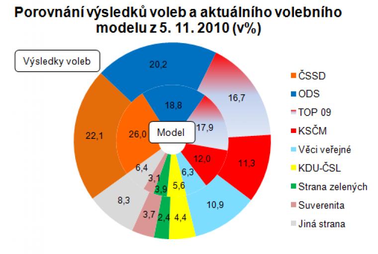 Porovnání výsledků voleb a aktuálního volebního modelu z 5.11.2010 (v%)