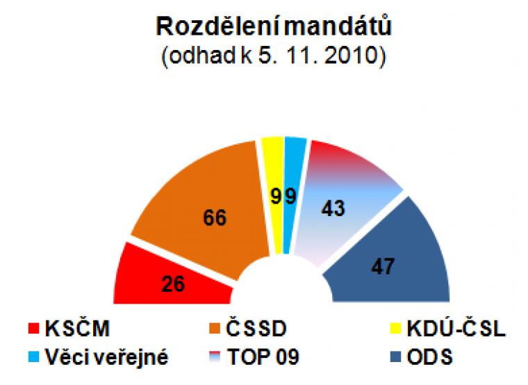 Rozdělení mandátů (odhad k 5.11.2010)