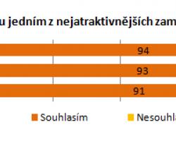 Čeští zaměstnavatelé jsou pro zachování zvýhodnění stravenek