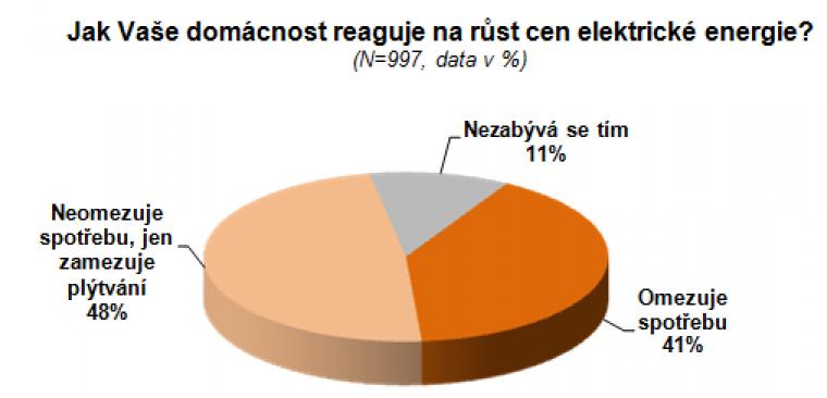 Reakce na rostoucí ceny elektrické energie