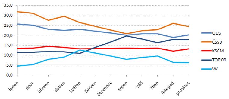 Vývoj volebního modelu za rok 2010 – parlamentní strany