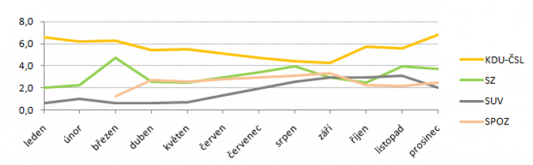Vývoj volebního modelu za rok 2010 – neparlamentní strany