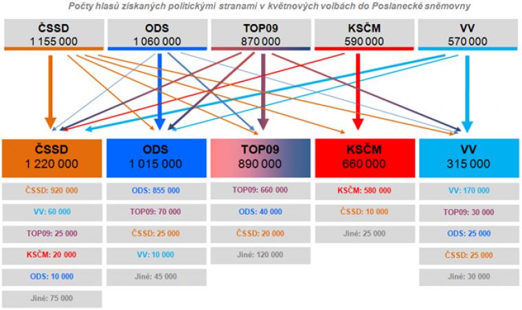 Přesuny voličů mezi parlamentními stranami od voleb do 16.12.2010