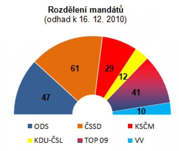 Rozdělení mandátu (odhad k 16.12.2010)