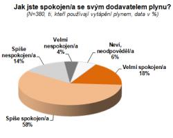Veřejnost a trh s plynem
