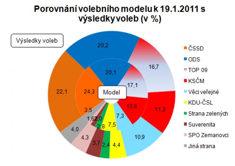 Porovnání volebního modelu k 19.1.2011 s výsledky voleb (v %)
