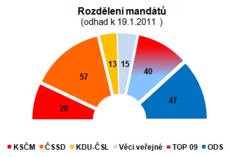 Rozdělení mandátů (odhad k 19.1.2011)