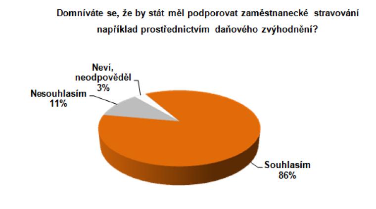 Graf 1: Domníváte se, že by stát měl podporovat zaměstnanecké stravování například prostřednictvím daňového zvýhodnění?