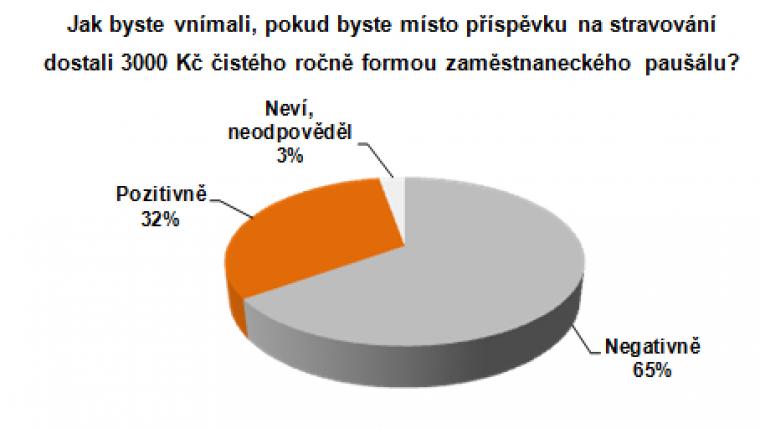 Graf 2: Jak byste vnímali, pokud byste místo příspěvku na stravování dostali 3000 Kč čistého ročně formou zaměstnaneckého paušálu?
