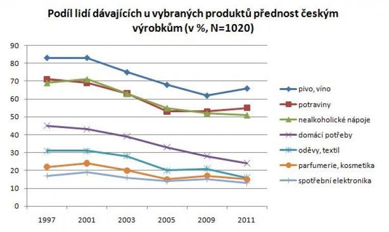 Podíl lidí dávajících u vybraných produktů přednost českým výrobkům