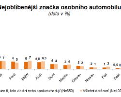 Jak si český zákazník vybírá osobní automobil?