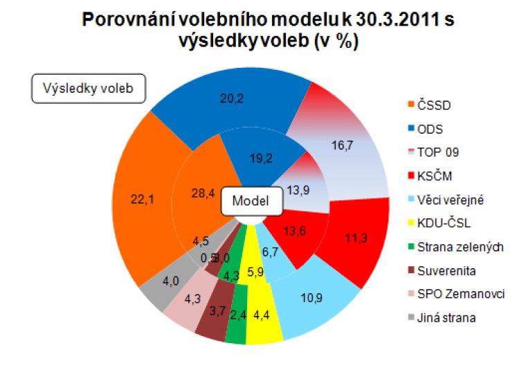 Porovnání volebního modelu k 30.3.2011 s výsledky voleb