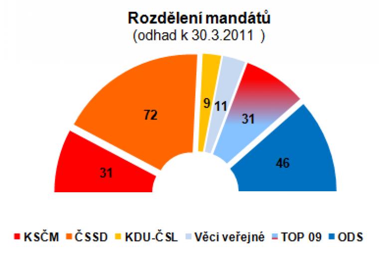 Rozdělení mandátů (odhad k 30.3.2011)