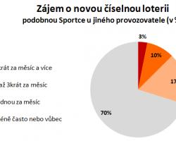 Nová číselná loterie má u Čechů slušné šance