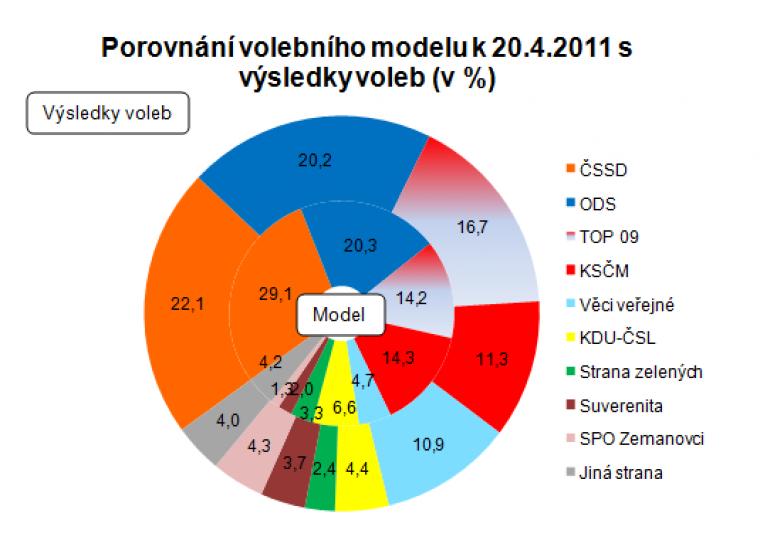 Porovnání volebního modelu k 20.4.2011 s výsledky voleb