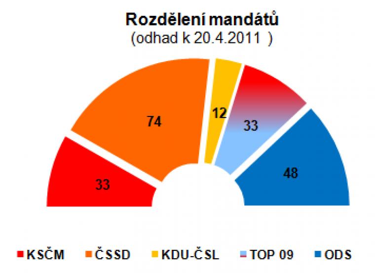 Rozdělení mandátů (odhad k 20.4.2011)