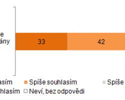 Česká populace podporuje obnovitelné zdroje energie