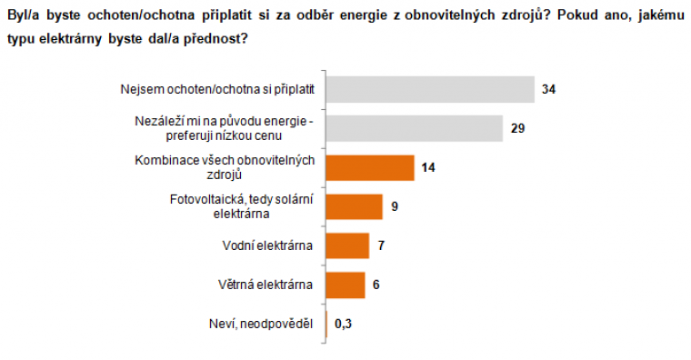 Byl/a byste ochoten/ochotna připlatit si za odběr energie z obnovitelných zdrojů?