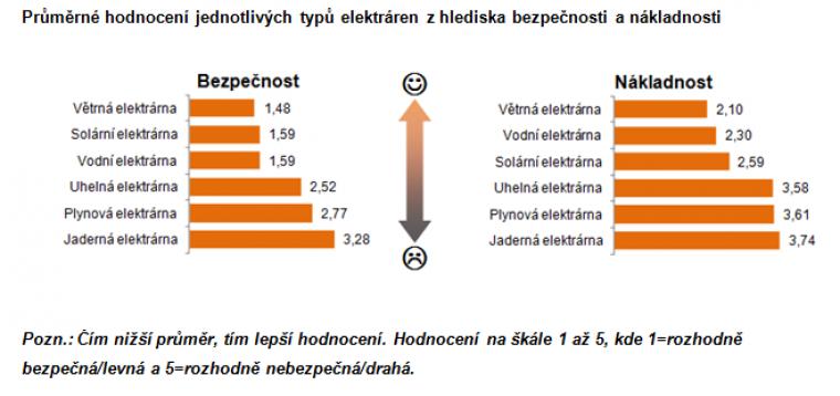 Průměrné hodnocení jednotlivých typů elektráren z hlediska bezpečnosti a nákladnosti