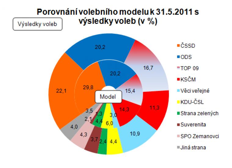 Porovnání volebního modelu k 31.5.2011 s výsledky voleb