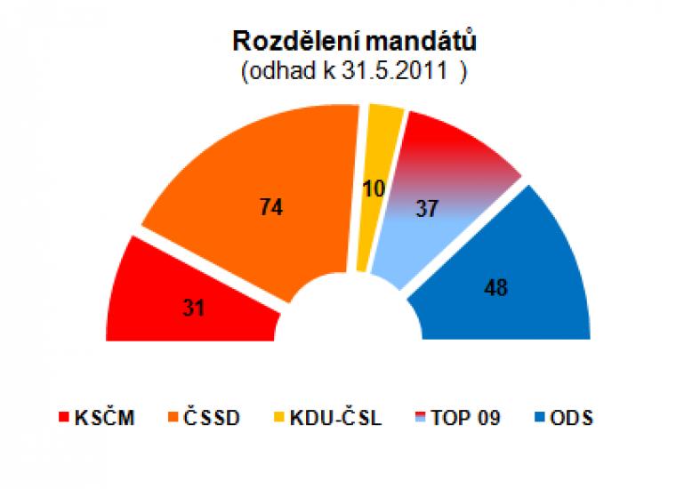 Rozdělení mandátů (odhad k 31.5.2011)
