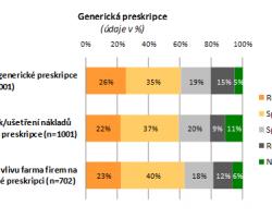Postoje k lékařům, lékárníkům a generické preskripci