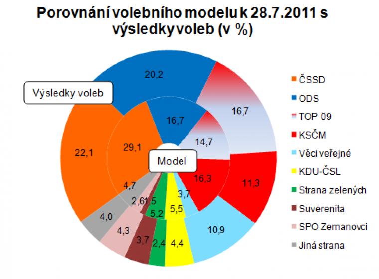 Porovnání volebního modelu k 28.7.2011 s výsledky voleb