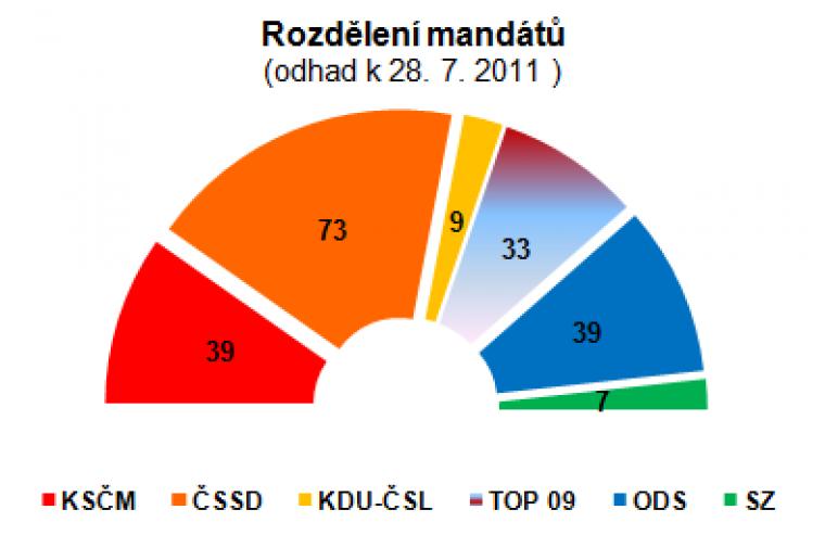 Rozdělení mandátů (odhad k 28.7.2011)