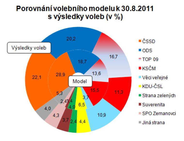 Porovnání volebního modelu k 30.8.2011 s výsledky voleb