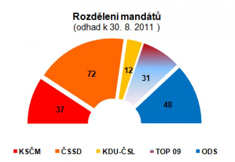 Rozdělení mandátů (odhad k 30.8.2011)