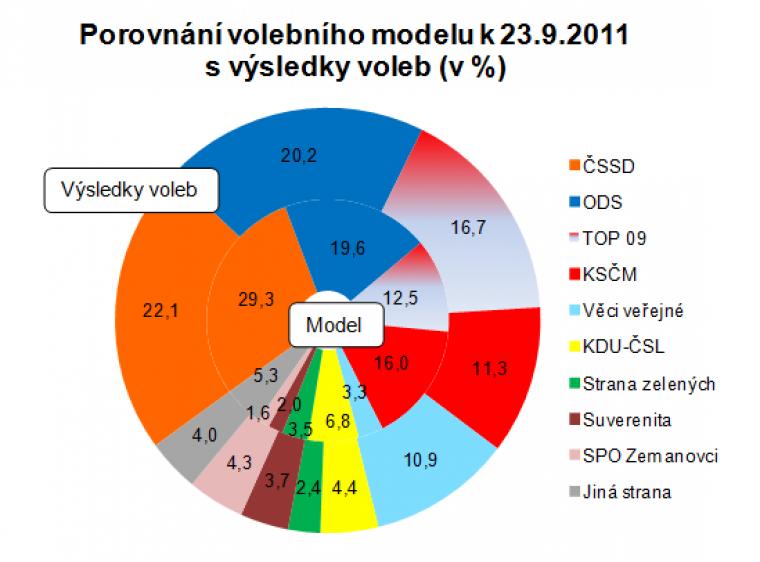 Porovnání volebního modelu k 23.9.2011 s výsledky voleb