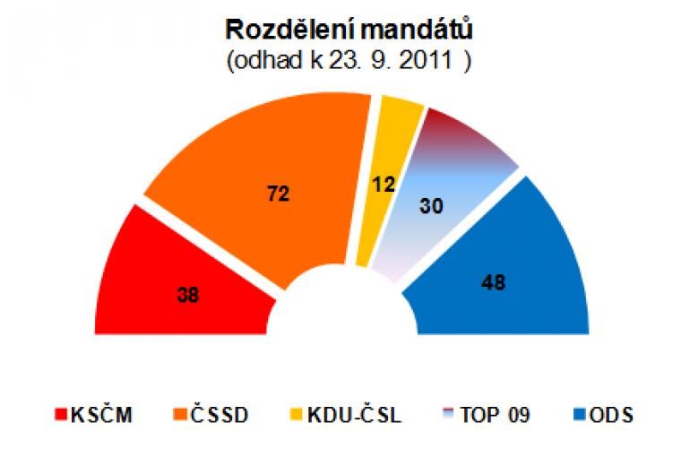 Rozdělení mandátů (odhad k 23.9.2011)