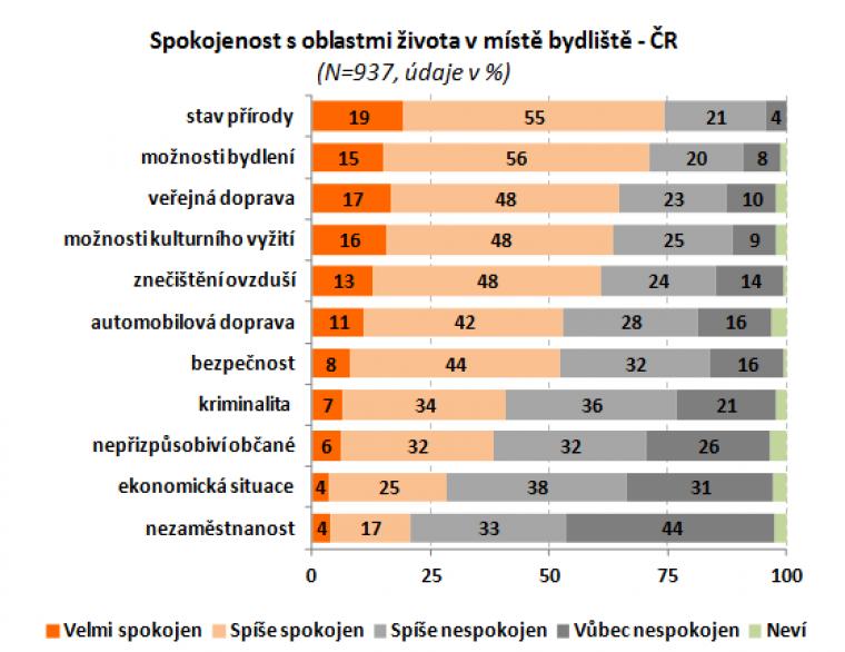 Spokojenost s oblastmi života v místě bydliště - ČR