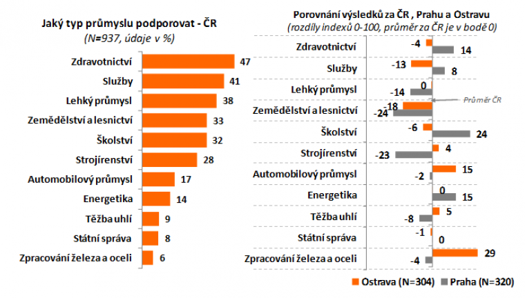 Jaký typ průmyslu podporovat - ČR