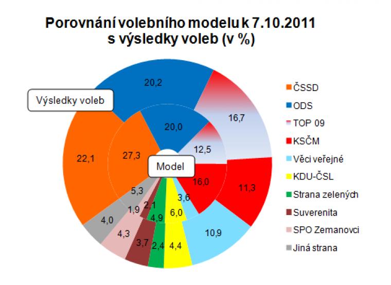 Porovnání volebního modelu k 7.10.2011 s výsledky voleb