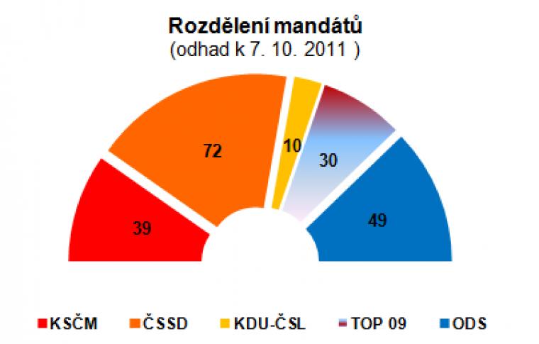 Rozdělení mandátů (odhad k 7.10.2011)