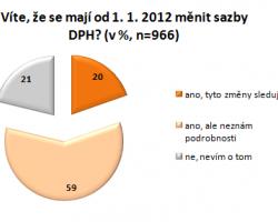 """České domácnosti: """"Změna DPH ovlivní naši spotřebu."""""""