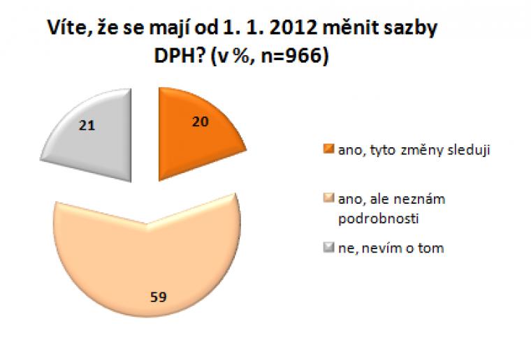 Víte, že se mají od 1. 1. 2012 měnit sazby DPH?