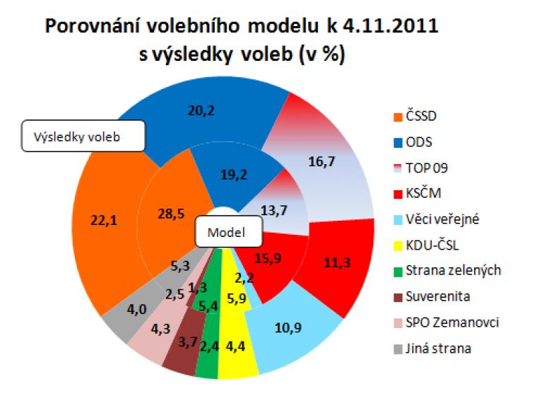 Porovnání volebního modelu k 4.11.2011 s výsledky voleb (v %)