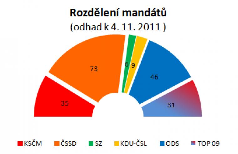 Rozdělení mandátů (odhad k 4. 11. 2011 )