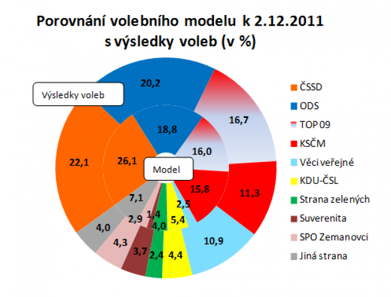 Porovnání volebního modelu k 2.12.2011 s výsledky voleb