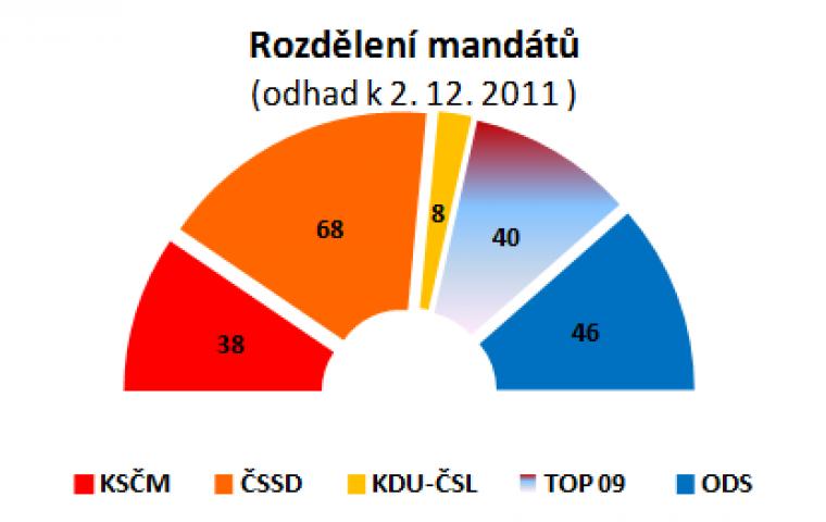 Rozdělení mandátů (odhad k 2.12.2011)