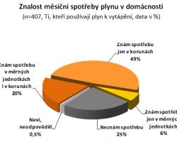 Veřejnost a plyn 2011